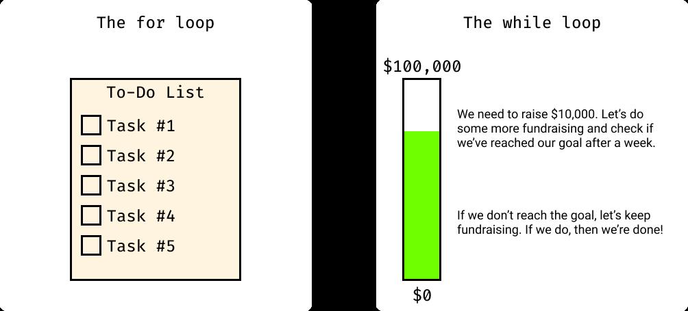 Loop Comparison